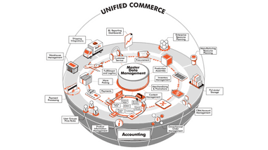 What is Unified Commerce? A comprehensive definition from leading digital commerce platform HotWax Commerce