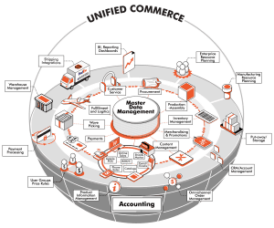Complete Unified Commerce diagram explained by HotWax Commerce