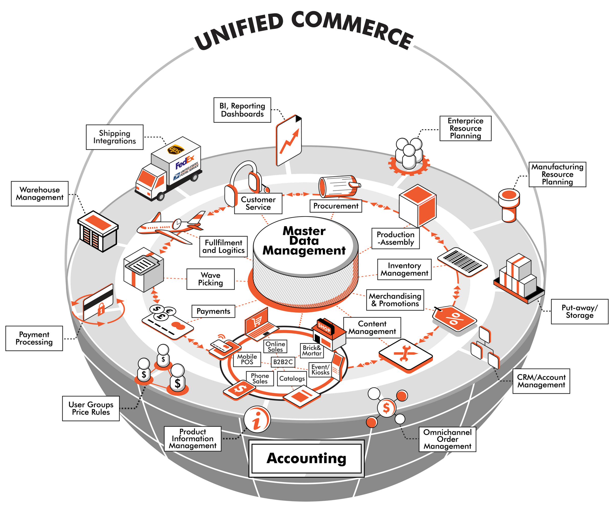 The complete Unified Commerce Ecosystem diagram -- explained by HotWax Commerce